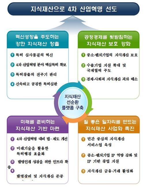 """""""민간 중심 지식재산서비스업 육성해 일자리 1만2000개 창출"""""""