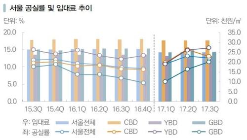 3분기 서울·부산 대형 오피스 공실률 감소