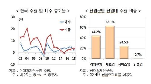 """""""내년 산업경기 전반 회복…내수 산업은 체감 못 해"""""""