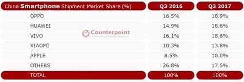 중국 스마트폰시장서 '오포' 1위… 삼성은 톱5에 못 들어