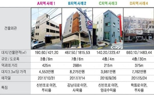 논현역 사거리 인근 중소형 빌딩 실거래 사례 및 추천매물