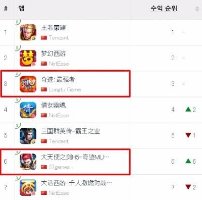 18일 현재 중국 애플 앱스토어 게임 매출 순위. / 사진=앱애니 캡쳐