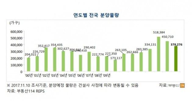 """[2018 부동산] 내년 분양 """"재건축·재개발 호조…청약 양극화"""""""