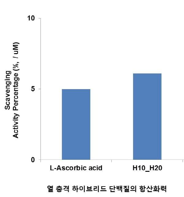 (주)넥스젠바이오텍, 열 충격 하이브리드 단백질 개발 및 특허 등록 성공