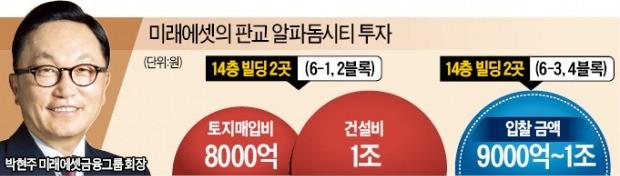 박현주, 판교 알파돔에 2조8000억 베팅