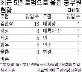 [Law & Biz] 고위공직자, 5년간 40명 로펌행… 김앤장에 가장 많이 갔다