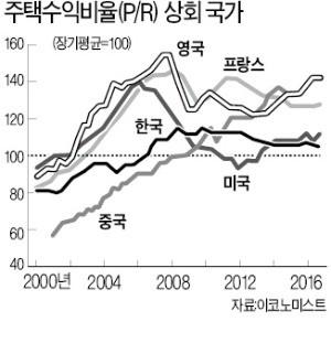 [한상춘의 국제경제 읽기] 5대 은행장 '올 집값 15% 폭락 예측' 왜 빗나갔나