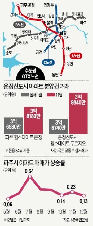운정 'GTX 역세권' 웃돈 한 달새 3000만원 올랐다