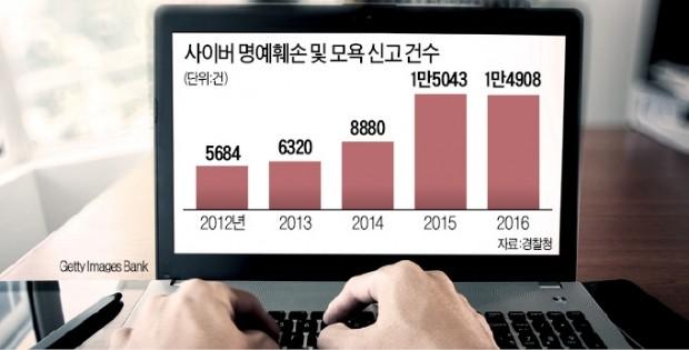 """악성 댓글 수천개 달아놓고… """"고소는 너의 몫"""""""