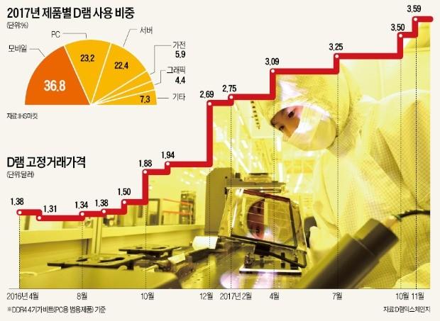 """""""D램값 낮춰라"""" 한국 반도체 압박 나선 중국"""