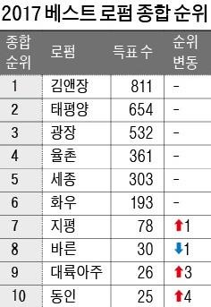"""[한경 미디어 뉴스룸-BUSINESS] """"김앤장 적수가 없다""""… 8년 연속 '베스트 로펌'"""