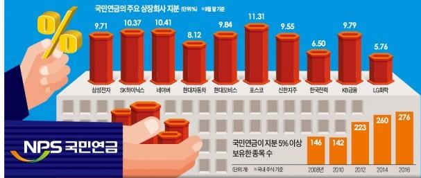 """연기금 '단순투자' 공시해도 경영개입 가능 … """"연금 사회주의 우려"""""""