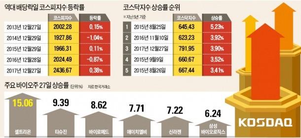 수급·실적·정책 '3박자'… 코스닥 단숨에 791