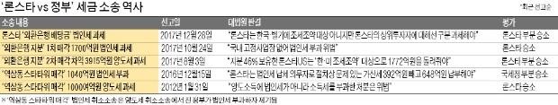 """대법 """"법인세 부과액 63%는 정당""""… 정부 부분 승소"""
