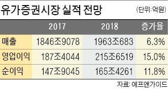 [대도약 2018 증권 시장] 코스피지수 3000 돌파 기대… IT업종 주도 실적장세 계속될 듯