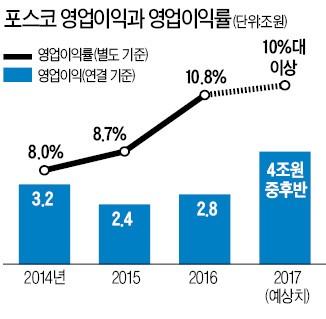포스코, 글로벌 1위 영업이익률