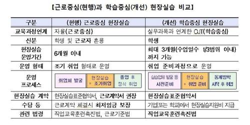 """현장실습 '조기취업→학습중심' 전환… """"저임금 인력 아닌 학생"""""""