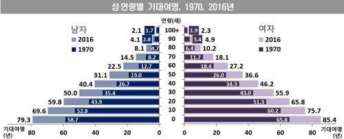 '60세 한국인 남은 수명' 男 22.5년·女 27.2년…10년 전보다 2.9년↑