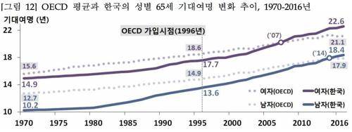 한국여성 기대수명 85.4년, OECD 평균보다 2.3년↑… 프랑스와 비슷