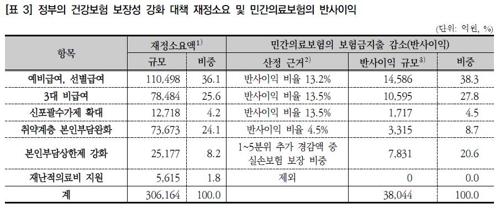 """""""문재인 케어로 민간보험 반사이익 5년간 4조원 추정"""""""