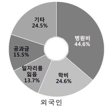 """외국인 25% 건강보험 미가입… """"병원비 부담에 진료 못받아"""""""