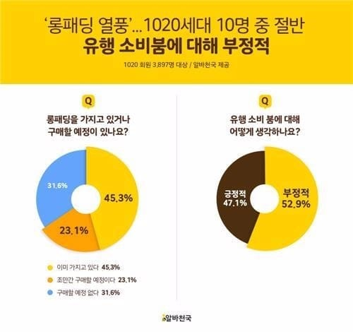 """'롱패딩 열풍'…  10·20대 67% """"갖고 있거나 곧 구입"""""""