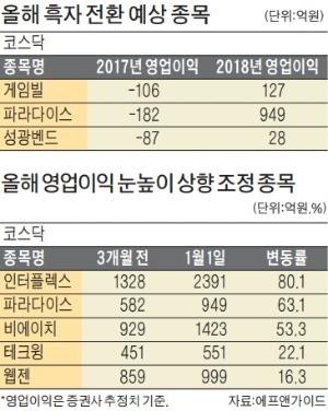 코스닥 영업익 첫 6.5조 넘는다