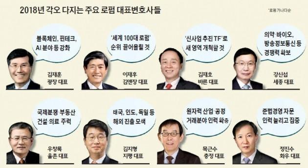 """[Law & Biz] 로펌 """"올해 중동·남미도 진출… AI·블록체인 새 먹거리로"""""""