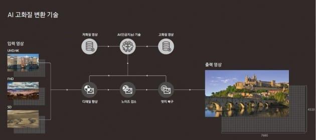 삼성전자, AI로 고화질 자동 변환되는 '8K QLED TV' 공개
