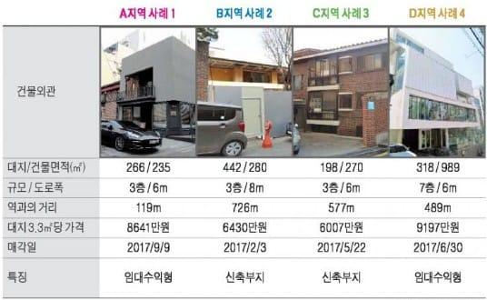 청담사거리 인근 중소형 빌딩 실거래 사례 및 추천매물