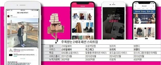 1000만명 다운받은 패션 앱… 비결은 '빅데이터 분석'