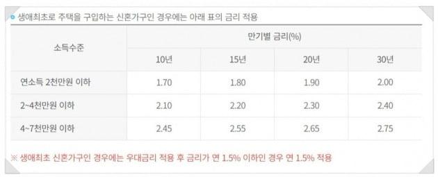 올해 1월말 기준 디딤돌대출 금리. 한국주택금융공사 제공
