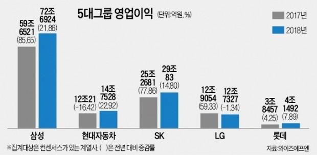 현대차그룹 영업익 증가율 1위 예상… 삼성·신세계·SK 순