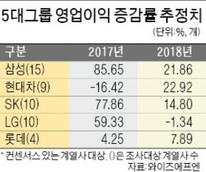 [증시 전망] 현대車 영업이익 증가율 23%로 1위… 롯데·신세계 등 내수 회복 수혜 기대
