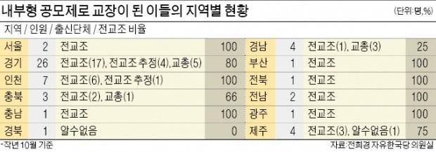 """교총 """"교단 근간 흔들어"""" vs 전교조 """"학교가 교장 소왕국"""""""