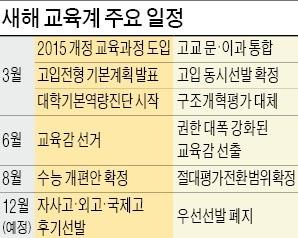 6월 교육감 선거·8월 수능 개편… 올해 '교육계 빅뱅'