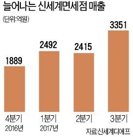 신세계 손잡은 샤넬… 3년 만에 인천공항 복귀