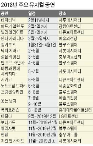 문학 원작에 라이선스 재연… 뮤지컬 흥행 키워드