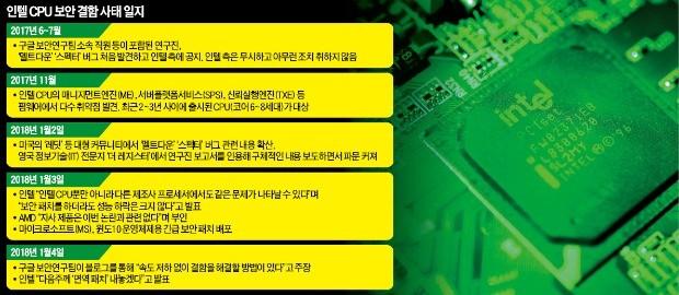 인텔도 들었다놨다 한 구글… CPU 결함 찾아내고 해결책도 제시
