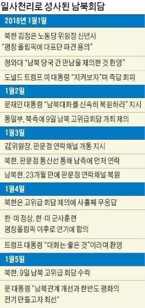 """트럼프 """"대화 지지"""" 11시간 만에… 북한 '9일 회담' 남한제안 그대로 수용"""