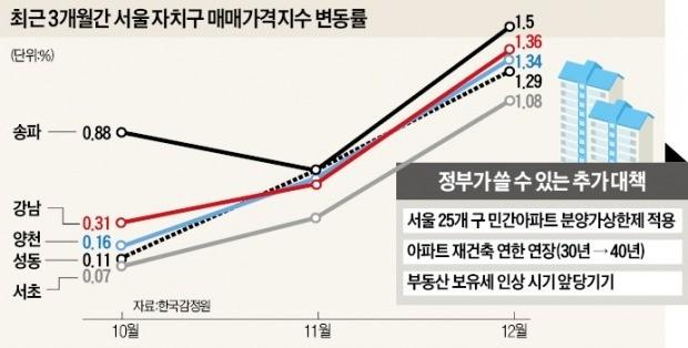연초부터 서울 강남권 아파트 매매 가격이 가파른 상승세를 보이고 있다. 잠실 중개업소 유리창에 매물 안내문이 붙어 있다. 한경DB