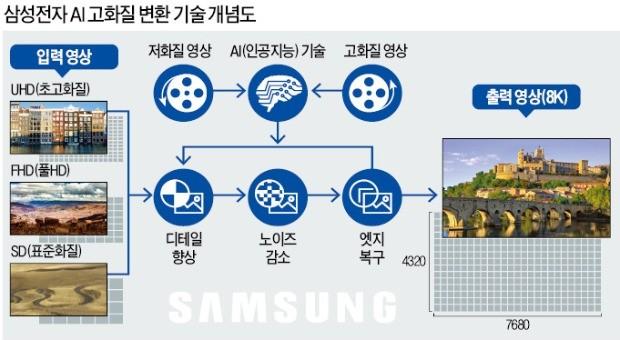 저화질도 OK… 'AI 화질 마법사' 탑재한 삼성TV