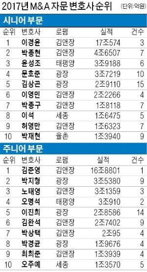 [Law & Biz] 김앤장 이경윤 '도시바 빅딜' 맡아 1위… '뜨는 별'은 김준영