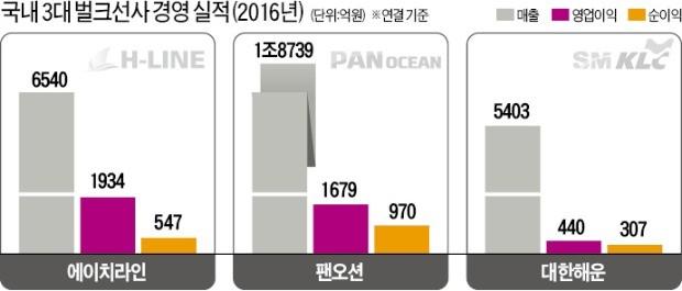 해운업 불황 속에 25% 영업이익률 기록… 한앤컴퍼니의 '매직'