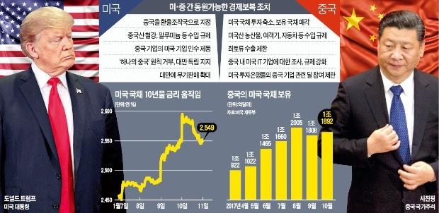 미국 전방위 무역제재에 '맞불' 놓겠다는 중국… 금리 상승세 가팔라지나