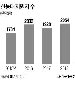 """""""농업에서 희망과 미래를 찾자""""… 한국농수산대학 지원자 역대 최다"""