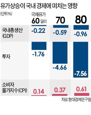 """정유·화학 """"실적 오를 것"""" 반색… 항공·해운은 연료비 부담에 '울상'"""