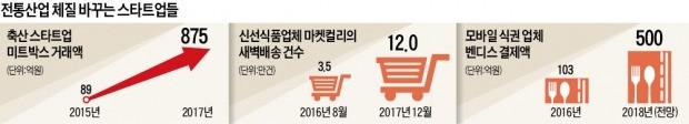 마장동 우시장·동대문 원단시장 확 바꾼 스타트업들