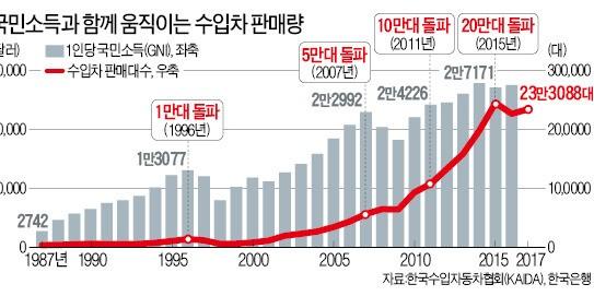 소득 3천달러 안되던 1987년 10대 팔린 수입차… 3만달러 넘보는 올해엔 25만대 넘을 듯