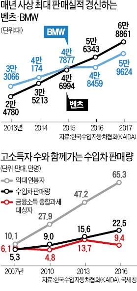 '하차감' 즐기는 2030세대… 벤츠·BMW 고급차 12만대 넘게 팔려